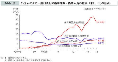 外国人による一般刑法犯の検挙件数・検挙人員の推移.jpg
