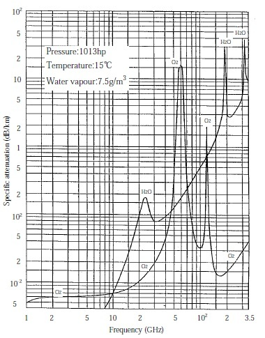 ミリ波周辺の減衰率.jpg